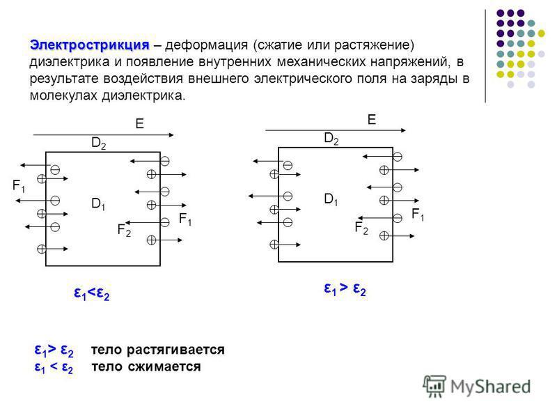 Электрострикция Электрострикция – деформация (сжатие или растяжение) диэлектрика и появление внутренних механических напряжений, в результате воздействия внешнееего электрического поля на заряды в молекулах диэлектрика. F1F1 ε1 ε 2 тело растягивается