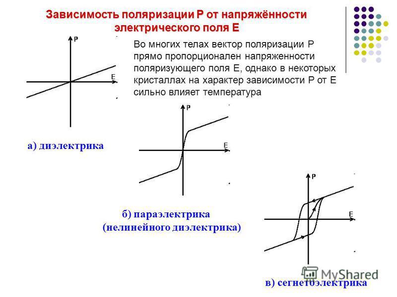 Зависимость поляризации P от напряжённости электрического поля Е а) диэлектрика б) параэлектрика (нелинейного диэлектрика) в) сегнетоэлектрика Во многих телах вектор поляризации Р прямо пропорционален напряженности поляризующего поля Е, однако в неко