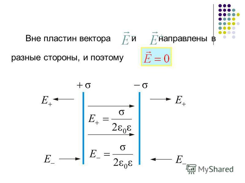 Вне пластин вектора и направлены в разные стороны, и поэтому