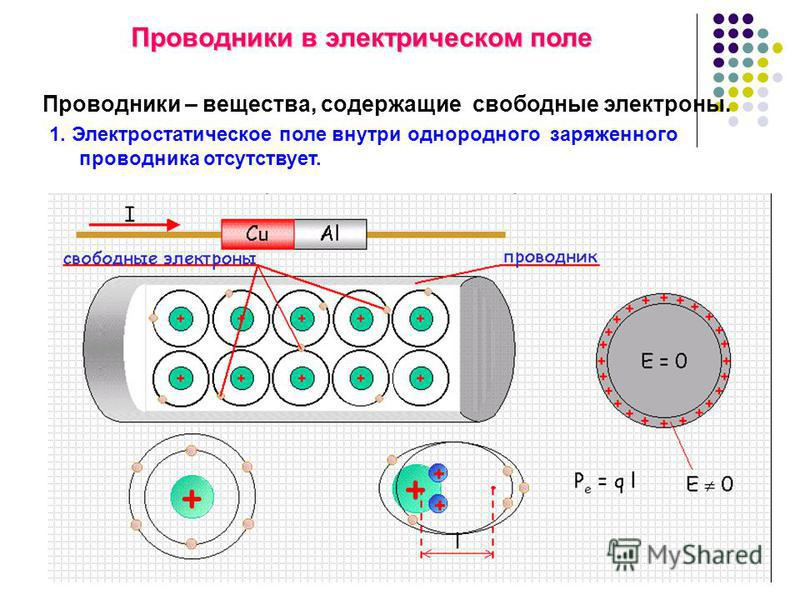 Проводники – вещества, содержащие свободные электроны. Проводники в электрическом поле 1. Электростатическое поле внутри однородного заряженного проводника отсутствует.