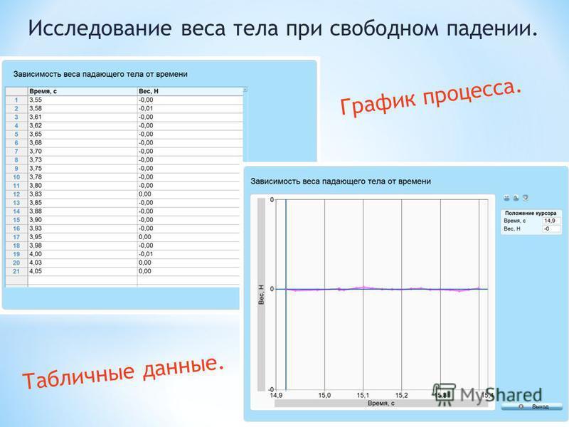 Исследование веса тела при свободном падении. Табличные данные. График процесса.