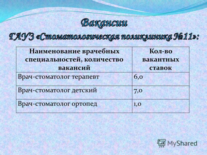 Наименование врачебных специальностей, количество вакансий Кол-во вакантных ставок Врач-стоматолог терапевт 6,0 Врач-стоматолог детский 7,0 Врач-стоматолог ортопед 1,0