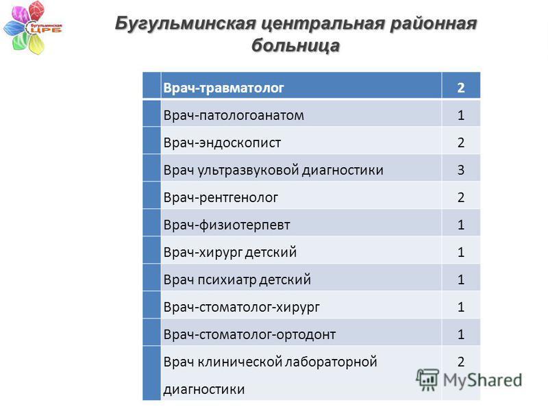 www.minzdrav.tatarstan.ru Врач-травматолог 2 Врач-патологоанатом 1 Врач-эндоскопист 2 Врач ультразвуковой диагностики 3 Врач-рентгенолог 2 Врач-физиотерапевт 1 Врач-хирург детский 1 Врач психиатр детский 1 Врач-стоматолог-хирург 1 Врач-стоматолог-орт