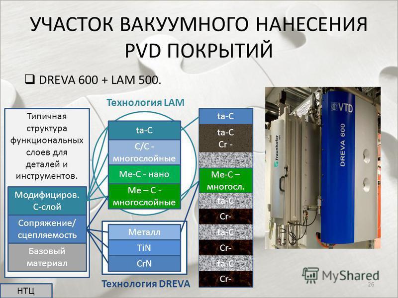 УЧАСТОК ВАКУУМНОГО НАНЕСЕНИЯ PVD ПОКРЫТИЙ DREVA 600 + LAM 500. НТЦ 26 Типичная структура функциональных слоев для деталей и инструментов. Модифициров. C-слой Сопряжение/ сцепляемость Базовый материал ta-C C/C - много слойные Me – C - много слойные Me