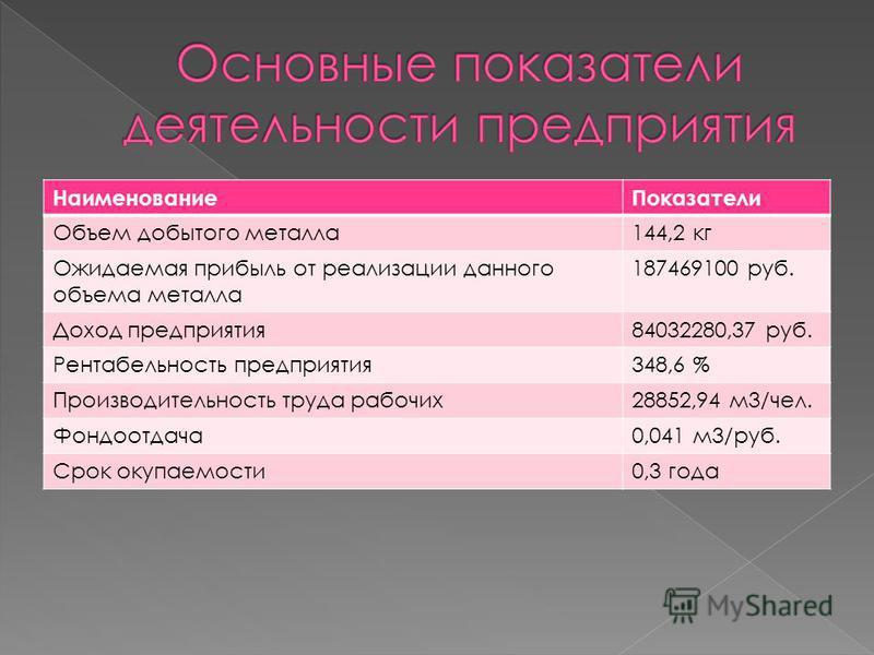 Наименование Показатели Объем добытого металла 144,2 кг Ожидаемая прибыль от реализации данного объема металла 187469100 руб. Доход предприятия 84032280,37 руб. Рентабельность предприятия 348,6 % Производительность труда рабочих 28852,94 м 3/чел. Фон