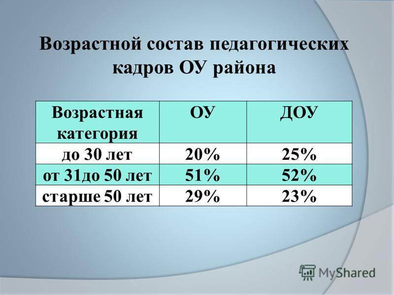 Возрастной состав педагогических кадров ОУ района Возрастная категория ОУДОУ до 30 лет 20%25% от 31 до 50 лет 51%52% старше 50 лет 29%23%
