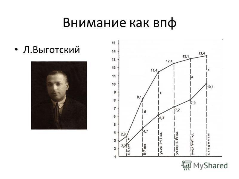 Внимание как впф Л.Выготский