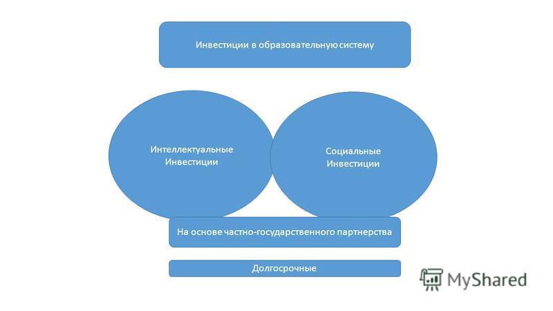 Инвестиции в образовательную систему Интеллектуальные Инвестиции Социальные Инвестиции На основе частно-государственного партнерства Долгосрочные