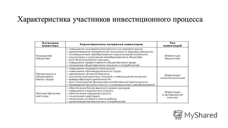 Характеристика участников инвестиционного процесса