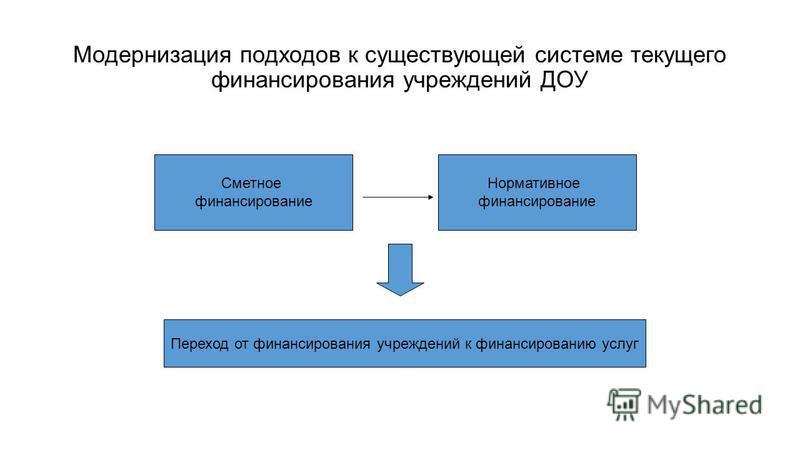 Модернизация подходов к существующей системе текущего финансирования учреждений ДОУ Сметное финансирование Нормативное финансирование Переход от финансирования учреждений к финансированию услуг
