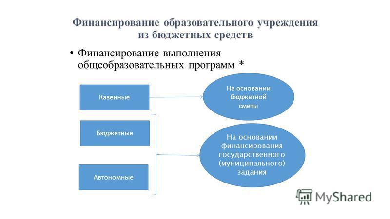 Финансирование выполнения общеобразовательных программ * Казенные Бюджетные Автономные На основании бюджетной сметы На основании финансирования государственного (муниципального) задания