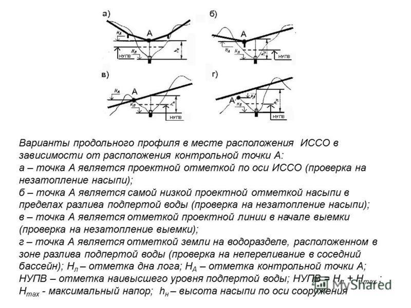 Варианты продольного профиля в месте расположения ИССО в зависимости от расположения контрольной точки А: а – точка А является проектной отметкой по оси ИССО (проверка на не затопление насыпи); б – точка А является самой низкой проектной отметкой нас