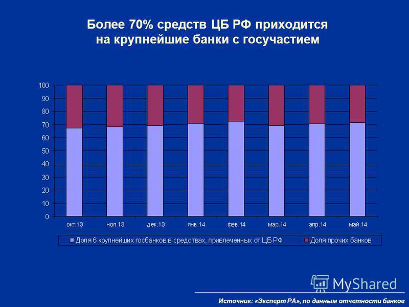 Более 70% средств ЦБ РФ приходится на крупнейшие банки с госучастием Источник: «Эксперт РА», по данным отчетности банков