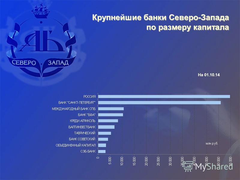 Крупнейшие банки Северо-Запада по размеру капитала На 01.10.14