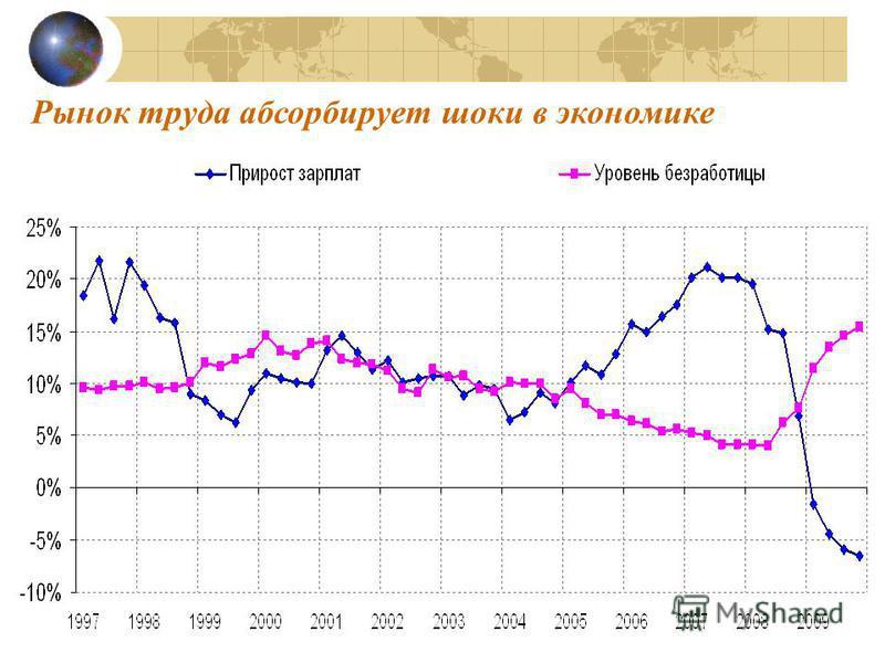 Рынок труда абсорбирует шоки в экономике