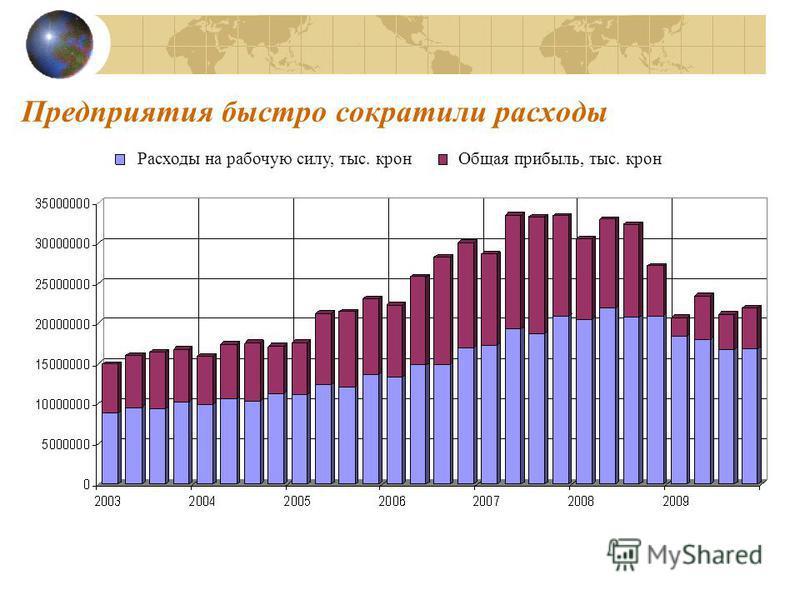 Предприятия быстро сократили расходы Расходы на рабочую силу, тыс. крон Общая прибыль, тыс. крон