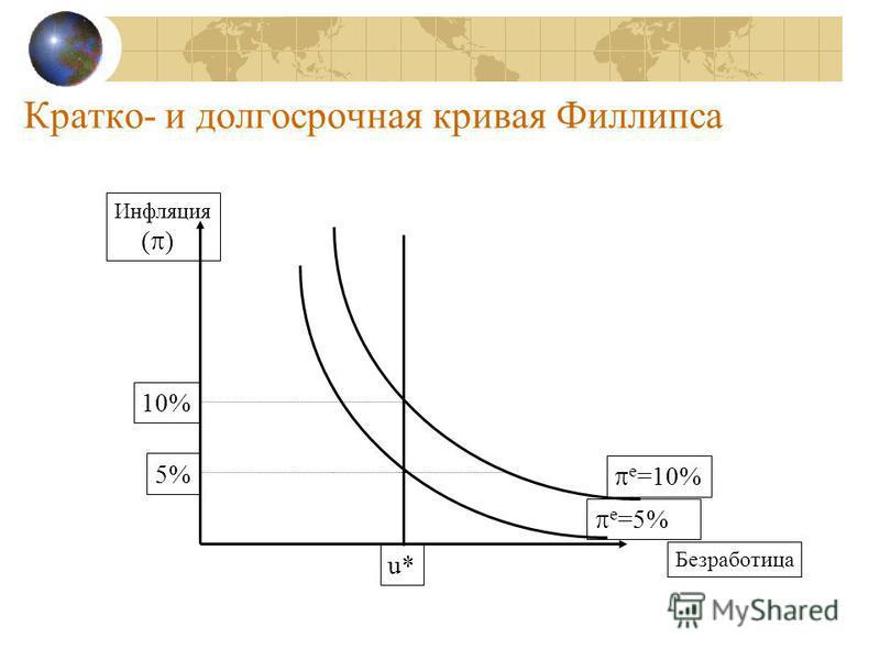 Кратко- и долгосрочномая кривая Филлипса Безработица Инфляция ( ) e =10% e =5% u* 10% 5%