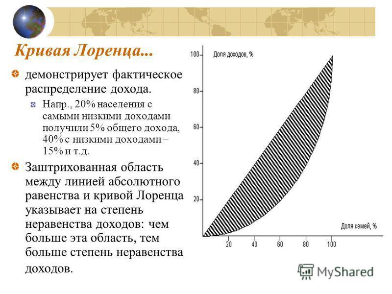 Кривая Лоренца... демонстрирует фактическое распределение дохода. Напр., 20% населения с самыми низкими доходами получили 5% общего дохода, 40% с низкими доходами – 15% и т.д. Заштрихованная область между линией абсолютного равенства и кривой Лоренца
