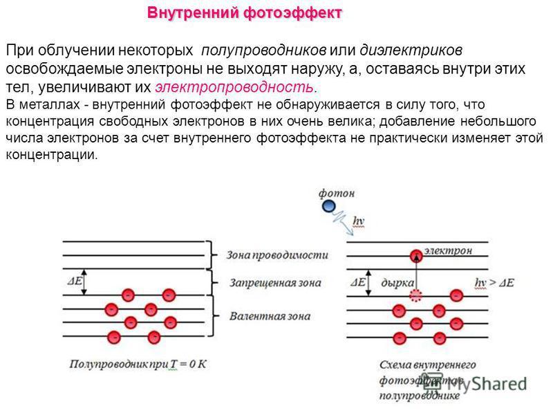 Внутренний фотоэффект При облучении некоторых полупроводников или диэлектриков освобождаемые электроны не выходят наружу, а, оставаясь внутри этих тел, увеличивают их электропроводность. В металлах - внутренний фотоэффект не обнаруживается в силу тог