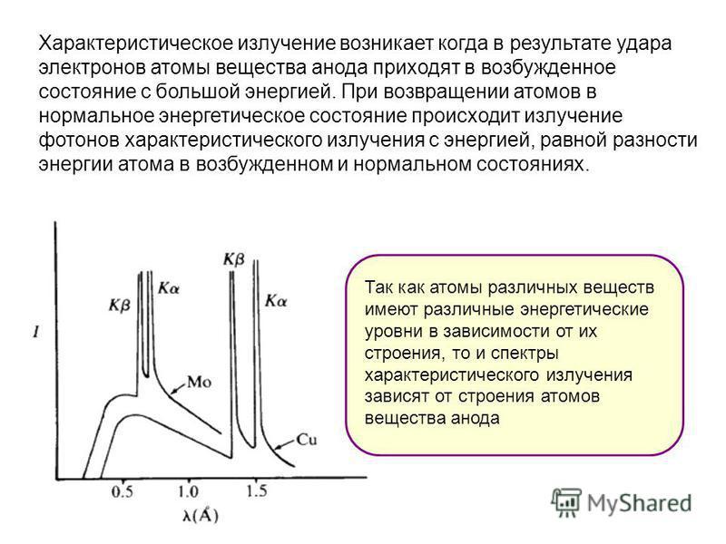 Характеристическое излучение возникает когда в результате удара электронов атомы вещества анода приходят в возбужденное состояние с большой энергией. При возвращении атомов в нормальное энергетическое состояние происходит излучение фотонов характерис