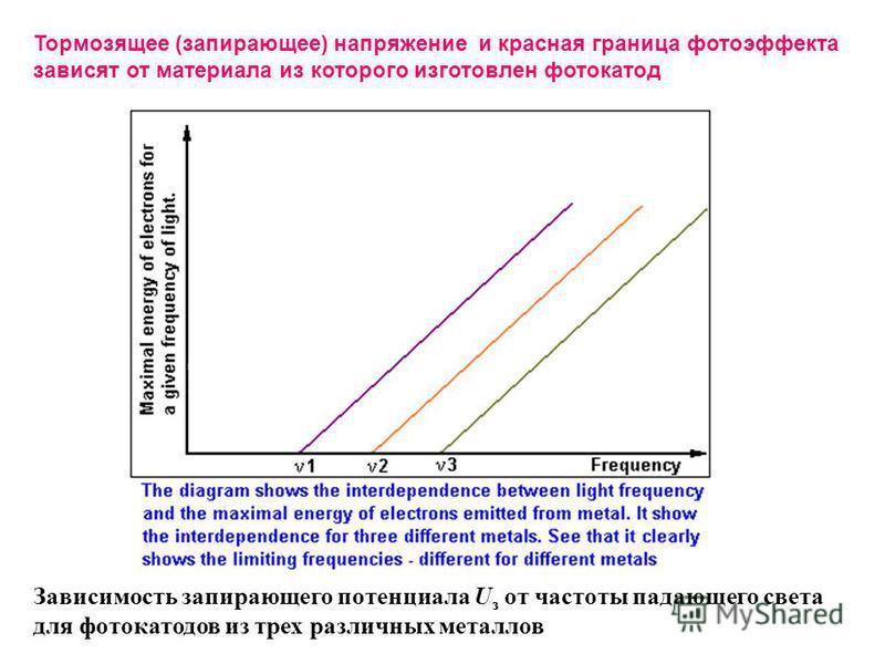 Тормозящее (запирающее) напряжение и красная граница фотоэффекта зависят от материала из которого изготовлен фотокатод Зависимость запирающего потенциала U з от частоты падающего света для фотокатодов из трех различных металлов