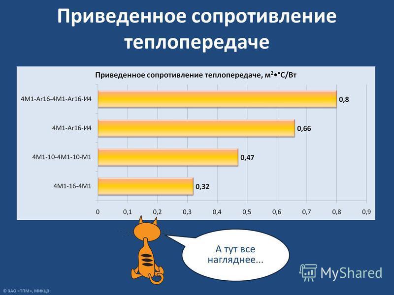 © ЗАО «ТПМ», МИКЦЭ Приведенное сопротивление теплопередаче А тут все нагляднее...