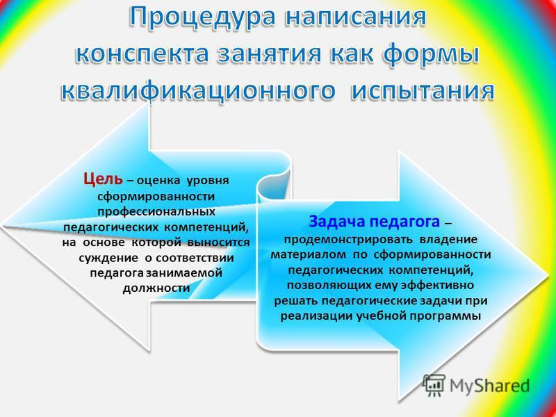 Цель – оценка уровня сформированности профессиональных педагогических компетенций, на основе которой выносится суждение о соответствии педагога занимаемой должности Задача педагога – продемонстрировать владение материалом по сформированности педагоги