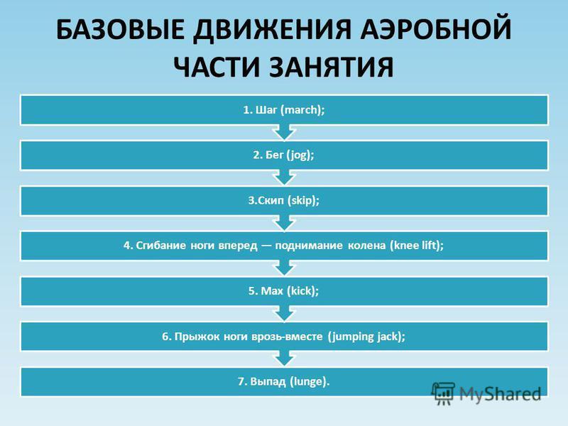 БАЗОВЫЕ ДВИЖЕНИЯ АЭРОБНОЙ ЧАСТИ ЗАНЯТИЯ 7. Выпад (lunge). 6. Прыжок ноги врозь-вместе (jumping jack); 5. Max (kick); 4. Сгибание ноги вперед поднимание колена (knee lift); З.Скип (skip); 2. Бег (jog); 1. Шаг (march);