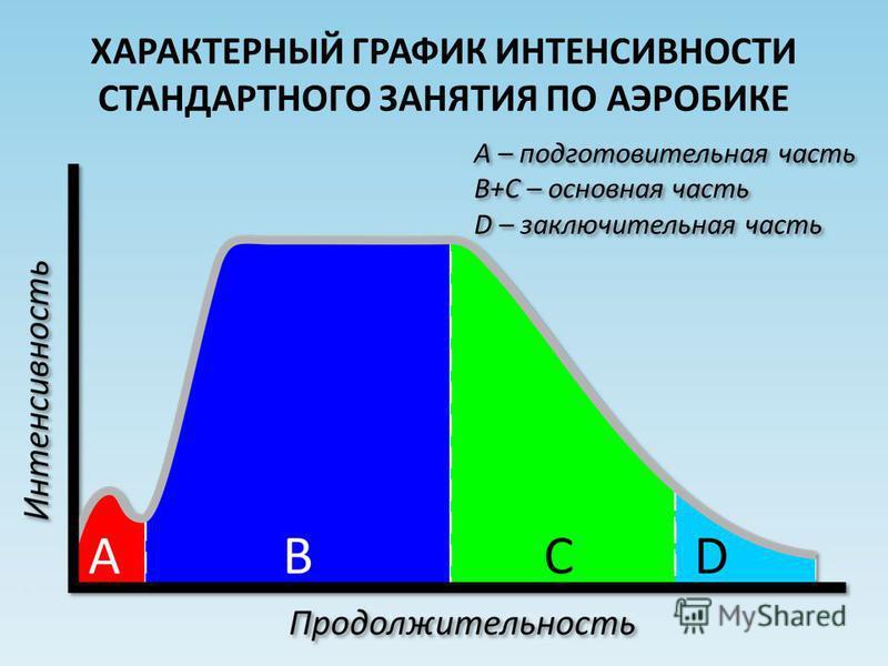 ХАРАКТЕРНЫЙ ГРАФИК ИНТЕНСИВНОСТИ СТАНДАРТНОГО ЗАНЯТИЯ ПО АЭРОБИКЕ А – подготовительная часть B+С – основная часть D – заключительная часть А – подготовительная часть B+С – основная часть D – заключительная часть