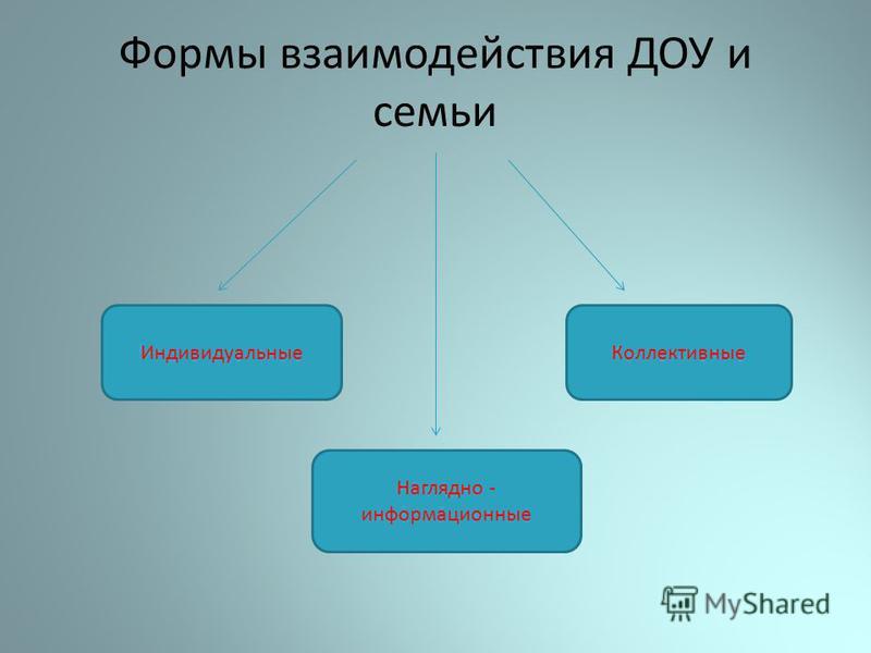 Формы взаимодействия ДОУ и семьи Индивидуальные Коллективные Наглядно - информационные