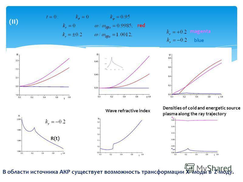 (II) red magenta blue Densities of cold and energetic source plasma along the ray trajectory Wave refractive index R(t) В области источника АКР существует возможность трансформации X- моды в Z-моду.