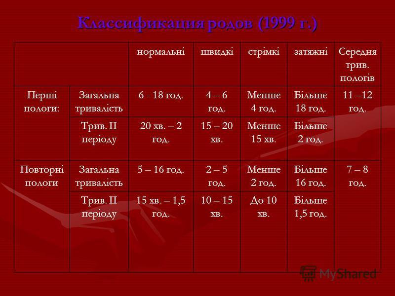 Классификация родов (1999 г.) нормальнішвидкістрімкізатяжніСередня трив. пологів Перші пологи: Загальна тривалість 6 - 18 год.4 – 6 год. Менше 4 год. Більше 18 год. 11 –12 год. Трив. ІІ періоду 20 хв. – 2 год. 15 – 20 хв. Менше 15 хв. Більше 2 год. П