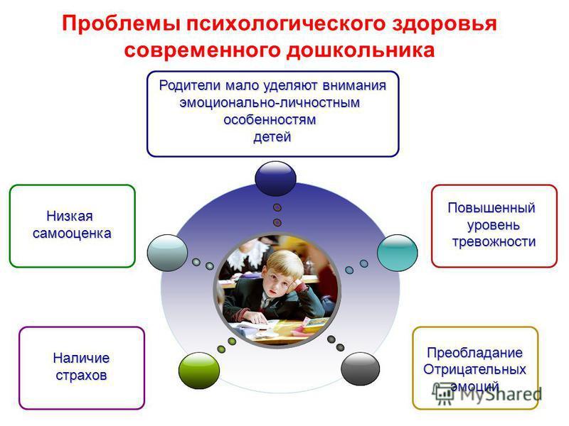 Проблемы психологического здоровья современного дошкольника Родители мало уделяют внимания эмоционально-личностным особенностям детей Преобладание Отрицательныхэмоций Низкаясамооценка Наличиестрахов Повышенныйуровеньтревожности