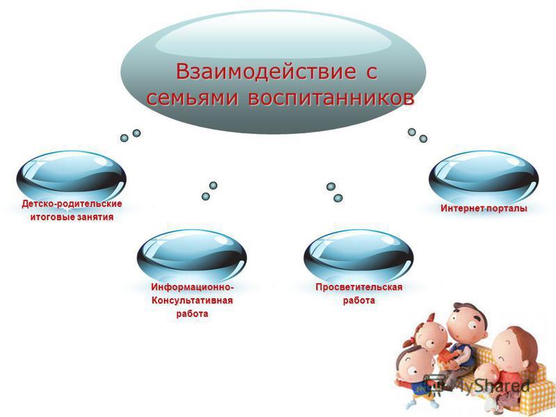 Взаимодействие с семьями воспитанников Детско-родительские итоговые занятия Информационно-Консультативнаяработа Просветительскаяработа Интернет порталы