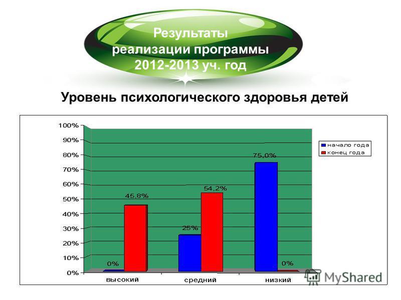 Результаты реализации программы 2012-2013 уч. год Уровень психологического здоровья детей