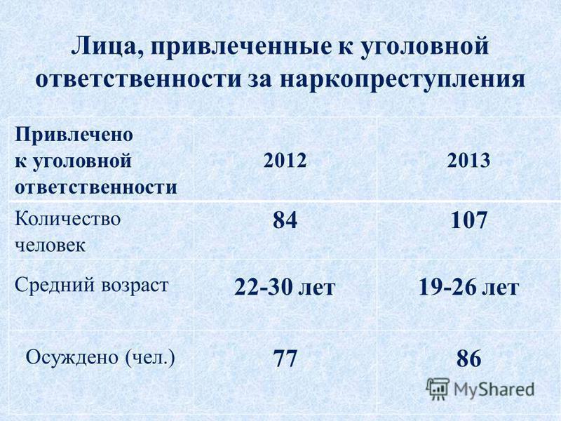 Лица, привлеченные к уголовной ответственности за наркопреступления Привлечено к уголовной ответственности 20122013 Количество человек 84107 Средний возраст 22-30 лет 19-26 лет Осуждено (чел.) 7786