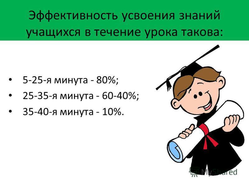 Эффективность усвоения знаний учащихся в течение урока такова: 5-25-я минута - 80%; 25-35-я минута - 60-40%; 35-40-я минута - 10%.