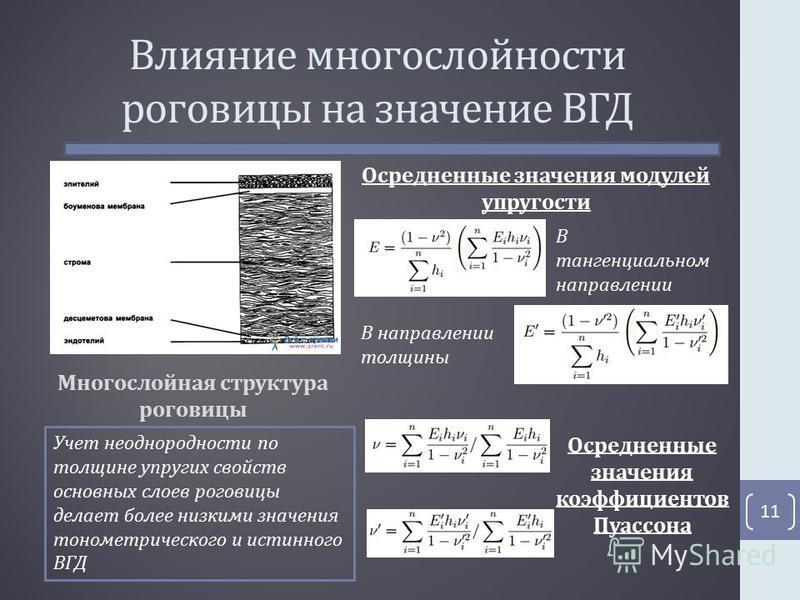 Влияние многослойности роговицы на значение ВГД 11 Многослойная структура роговицы Осредненные значения модулей упругости В тангенциальном направлении В направлении толщины Осредненные значения коэффициентов Пуассона Учет неоднородности по толщине уп