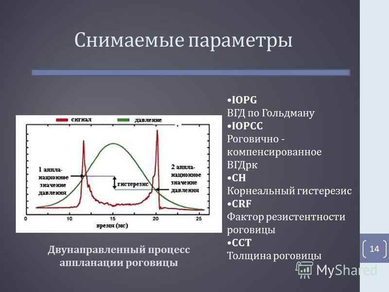 Снимаемые параметры 14 Двунаправленный процесс аппланации роговицы IOPG ВГД по Гольдману IOPCC Роговично - компенсированное ВГДрк CH Корнеальный гистерезис CRF Фактор резистентности роговицы CCT Толщина роговицы