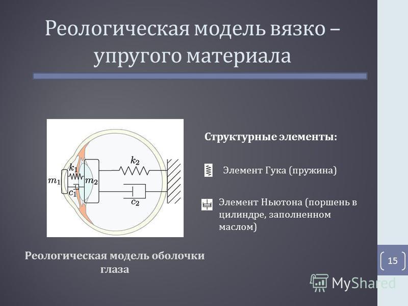 Реологическая модель вязко – упругого материала 15 Реологическая модель оболочки глаза Структурные элементы: Элемент Гука (пружина) Элемент Ньютона (поршень в цилиндре, заполненном маслом)