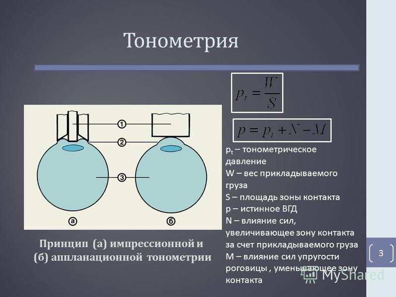 Тонометрия Принцип (а) импрессионной и (б) аппланационной тонометрии 3 p t – манометрическое давление W – вес прикладываемого груза S – площадь зоны контакта p – истинное ВГД N – влияние сил, увеличивающее зону контакта за счет прикладываемого груза