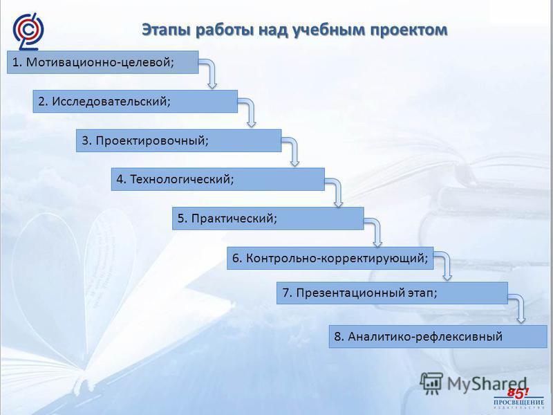 Этапы работы над учебным проектом 1. Мотивационно-целевой; 2. Исследовательский; 3. Проектировочный; 4. Технологический; 5. Практический; 6. Контрольно-корректирующий; 7. Презентационный этап; 8. Аналитико-рефлексивный