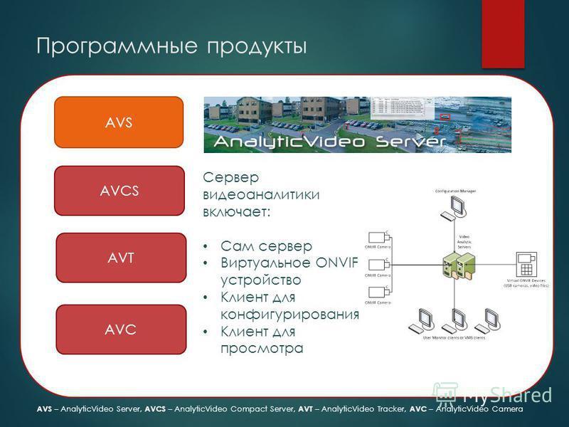 Программные продукты AVS AVCS AVT AVC Сервер видео аналитики включает: Сам сервер Виртуальное ONVIF устройство Клиент для конфигурирования Клиент для просмотра AVS – AnalyticVideo Server, AVCS – AnalyticVideo Compact Server, AVT – AnalyticVideo Track