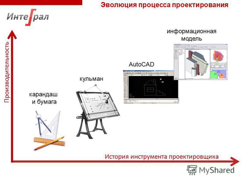 карандаш и бумага кульман AutoCAD Производительность История инструмента проектировщика информационная модель Эволюция процесса проектирования