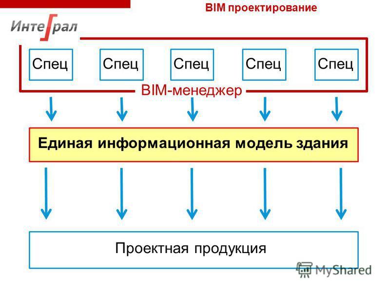 Спец Единая информационная модель здания Спец Проектная продукция BIM-менеджер BIM проектирование
