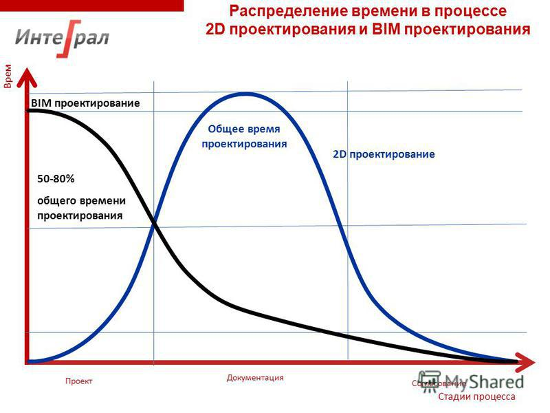 Время Стадии процесса Распределение времени в процессе 2D проектирования и BIM проектирования Проект Документация Согласование BIM проектирование 2 D проектирование 50-80%общего времени проектирования Общее время проектирования