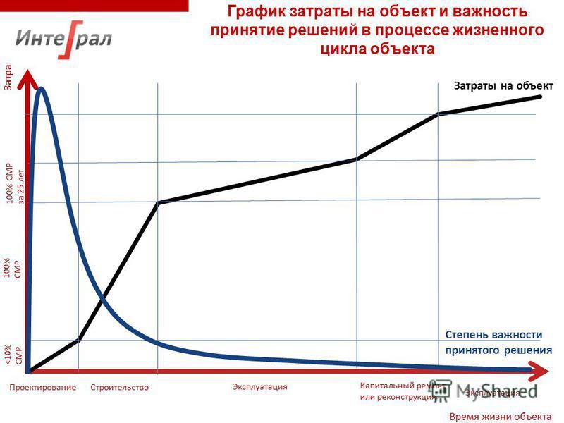 Затраты Время жизни объекта График затраты на объект и важность принятие решений в процессе жизненного цикла объекта Проектирование Строительство Эксплуатация Капитальный ремонт или реконструкция Эксплуатация