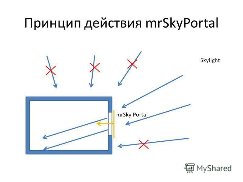 Принцип действия mrSkyPortal Skylight mrSky Portal