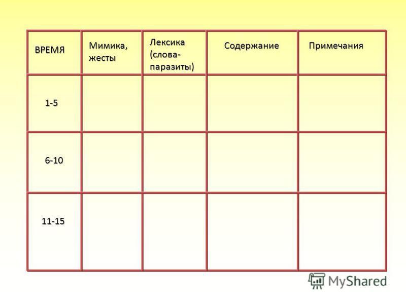 ВРЕМЯ Мимика,жесты Лексика(слова-паразиты) Содержание Примечания 1-5 6-10 11-15