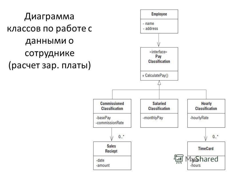 Диаграмма классов по работе с данными о сотруднике (расчет зар. платы)